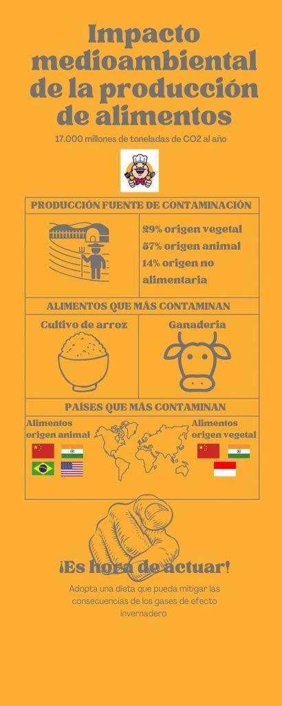 Impacto medioambiental de la producción de alimentos
